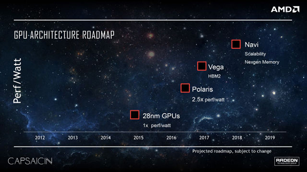The next two architectures after Polaris have been dubbed Vega and Navi. (Image Source: AMD)