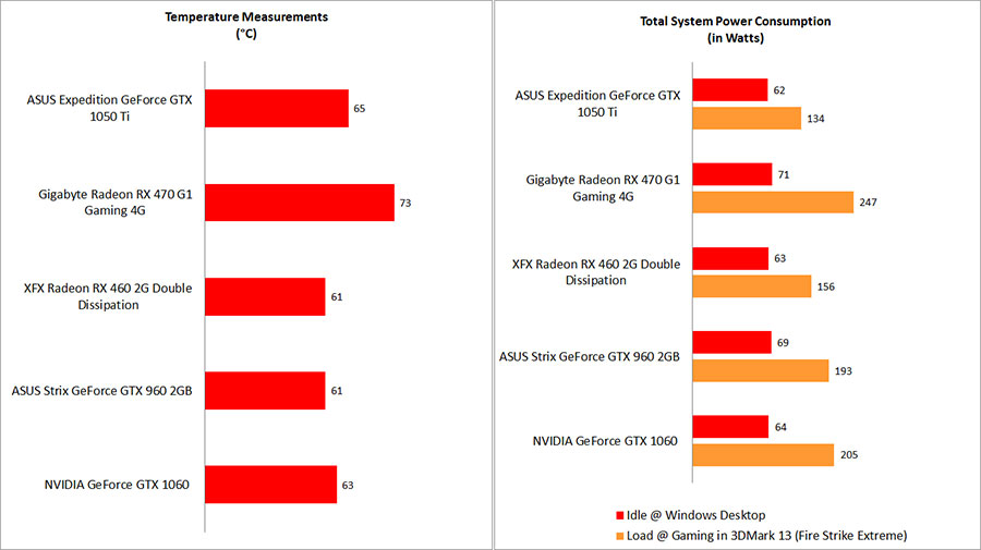 Performance Benchmarks - Part 2 : NVIDIA GeForce GTX 1050 Ti