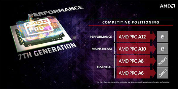 Here's a slide showing the Intel processors that the Bristol Ridge PRO APUs are intended to compete with. (Image Source: AMD)