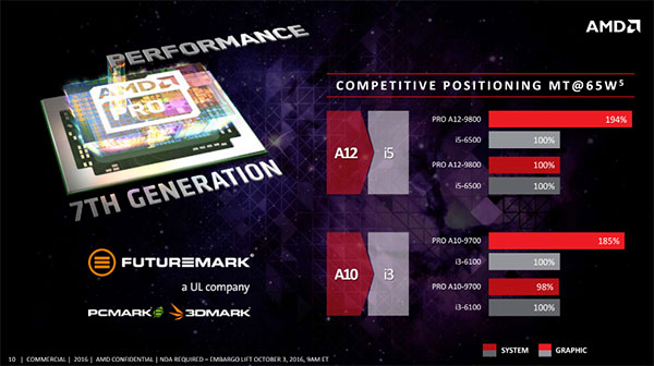 A slide from AMD showing the relative performance advantages compared to equivalent Intel chips. (Image Source: AMD)
