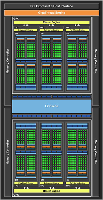 GP107 block diagram. (Image Source: NVIDIA)