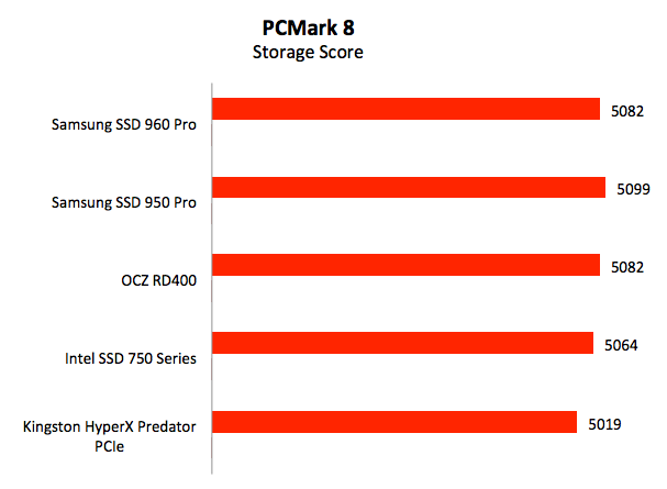 Test Setup Pcmark 8 Samsung Ssd 960 Pro Raising The Bar For