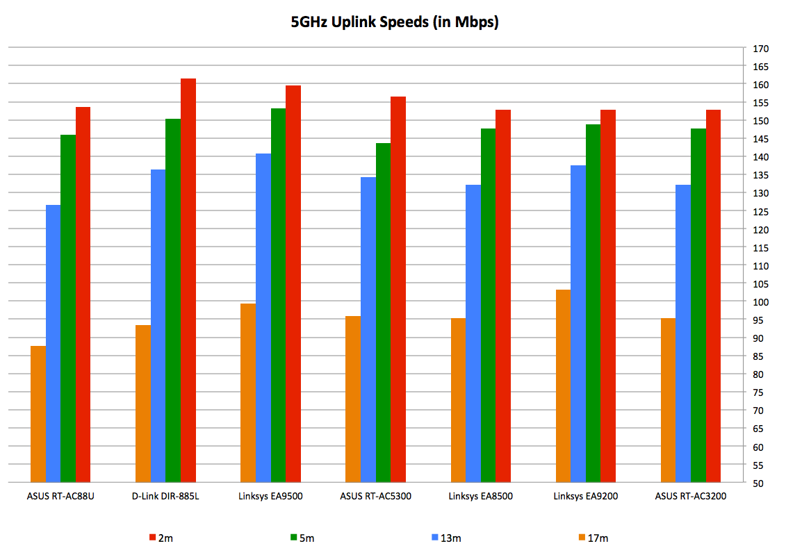 Performance Conclusion Ac3100 Router Shootout Asus Rt Ac88u Vs Ac5300 Tri Band Gigabit Wireless Ac 5300 Mbps Moving On The File Transfer Workload Where We Measure Speed Recorded In Transferring A 1gb Can See That And D Link Dir 885l