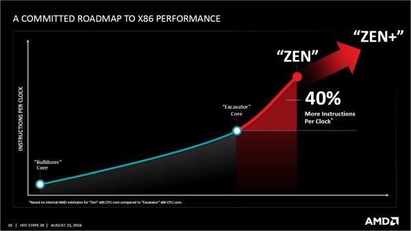 Image source: AMD.