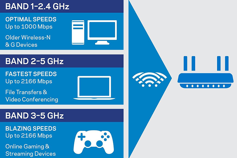 802.11ac routers are fast but they are not ideal for situations where there are many, many client devices. (Image source: Linksys)