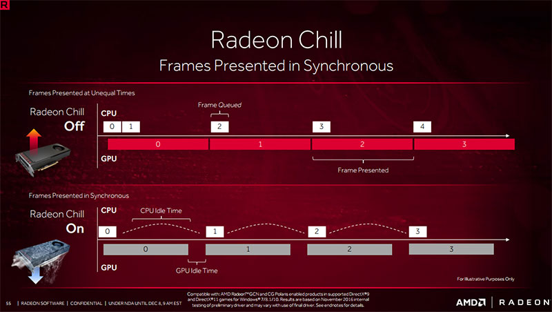 Radeon Chill reduces power consumption by not unnecessarily queuing frames.