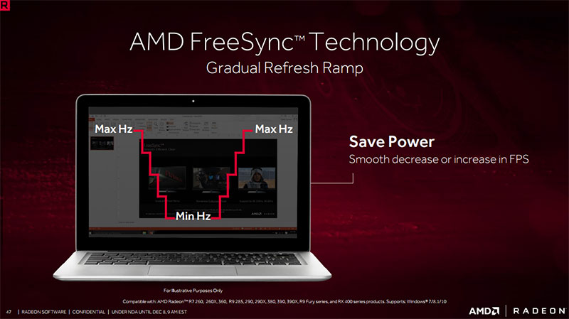 The gradual increase or decrease of refresh rates on FreeSync-equipped notebooks can help save power, according to AMD.