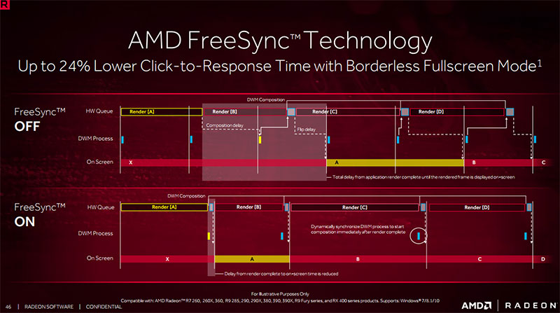 FreeSync technology in borderless fullscreen mode reportedly enables lower input latencies.
