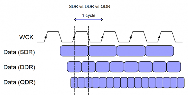 GDDR5X's QDR bus can transfer data four times per clock cycle, compared to only twice for DDR. (Image Source: MonitorInsider)