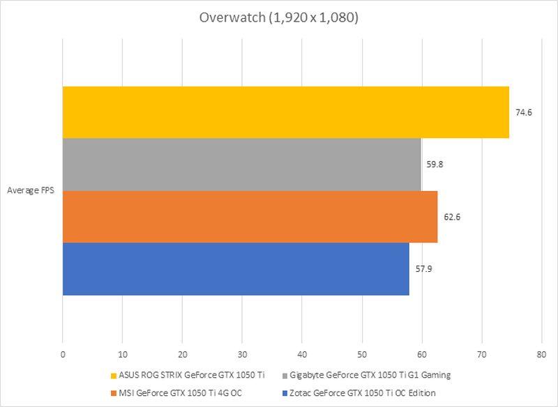 Benchmarks : NVIDIA GeForce GTX 1050 Ti shootout: All hail