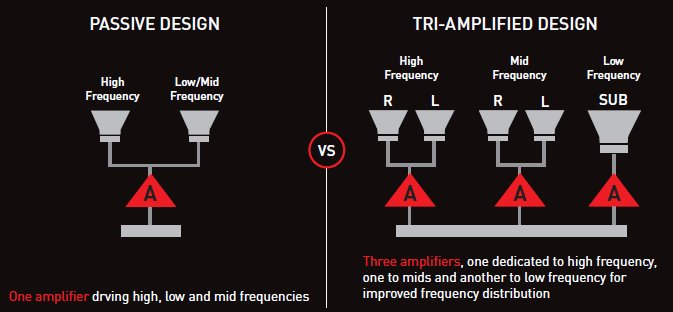 Tri-amplified design: Three amps are better than one according to Creative.