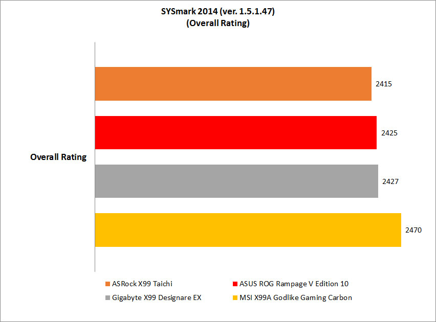 Performance Benchmarks : Intel X99 flagship motherboard