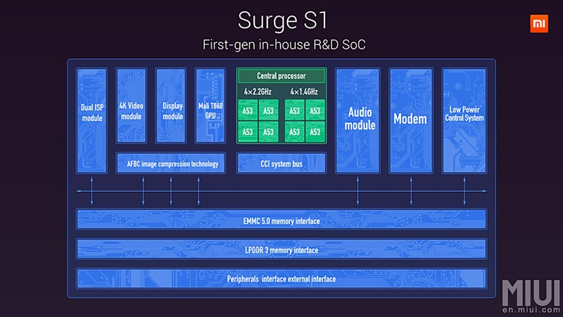 The logical block diagram of the Surge S1 SoC. (Image source: Xiaomi)