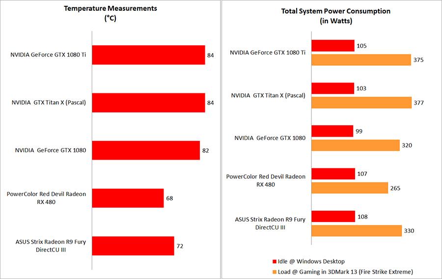 Temperature, power consumption & overclocking : NVIDIA