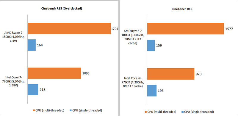 Gaming benchmarks & overclocking : AMD Ryzen 7 1800X vs