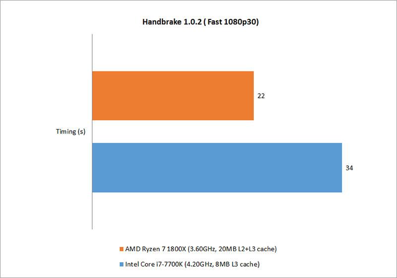 Test setup & Performance : AMD Ryzen 7 1800X vs  Intel Core i7-7700K