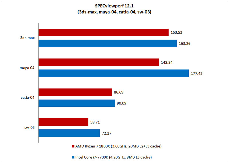 Test setup & Performance : AMD Ryzen 7 1800X vs  Intel Core