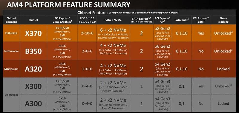 Courtesy of AMD