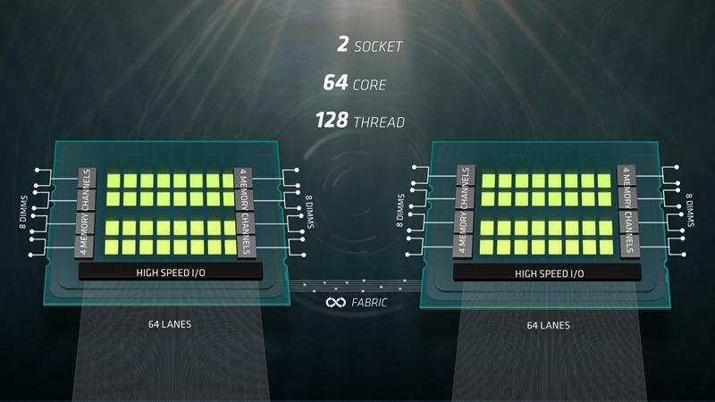The dual-socket 'Naples' configuration. (Image source: AMD)