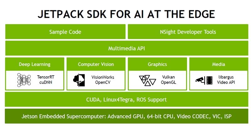 The Jetpack SDK version 3.0. (Image source: NVIDIA)