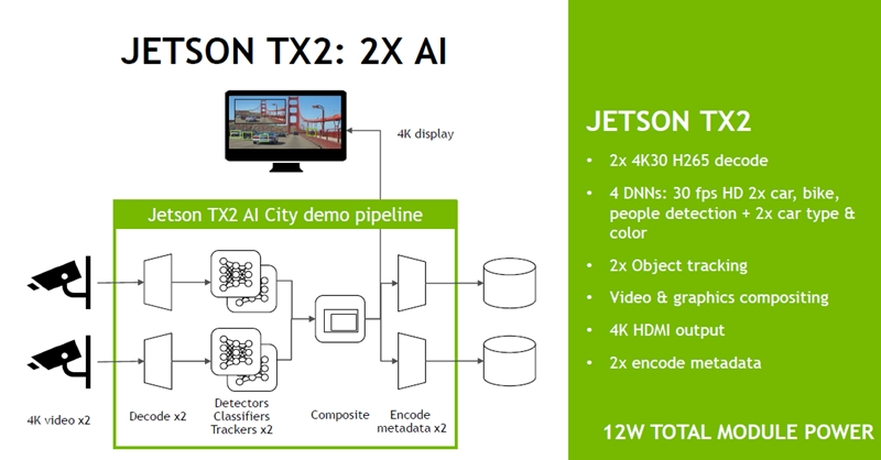 The new NVIDIA Jetson TX2 module may be just what edge devices need