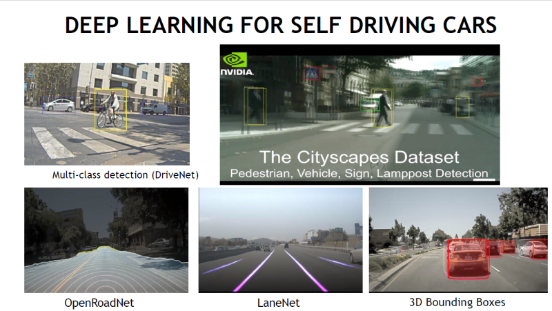 The different applications of image classification needed for a self-driving car to work. <br> Image source: NVIDIA.