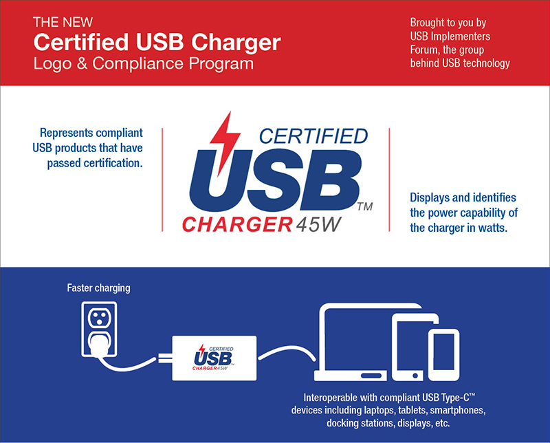 In August 2016, USB-IF announced a new Certified USB Charger Logo and Compliance Program. So expect future USB-C and Power Delivery-compliant chargers to sport this logo. (Image source: USB-IF.)