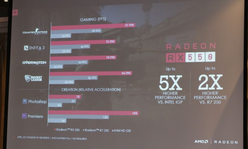 The Radeon RX 550 is AMD's new entry-level plug-and-play card that doesn't require a PCIe power connector.