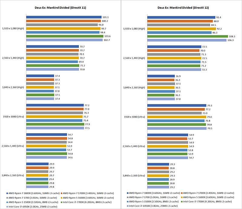 Gaming benchmarks & overclocking : AMD Ryzen 5 vs  Ryzen 7