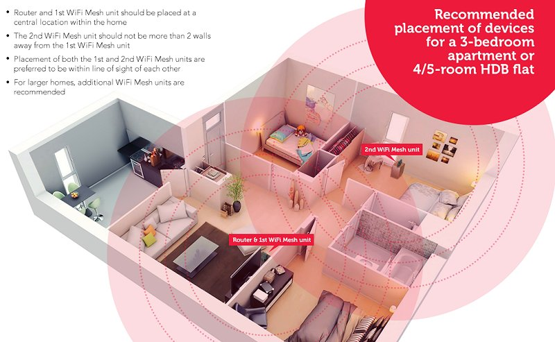 Another example of a mesh networking setup. (Image source: Singtel)