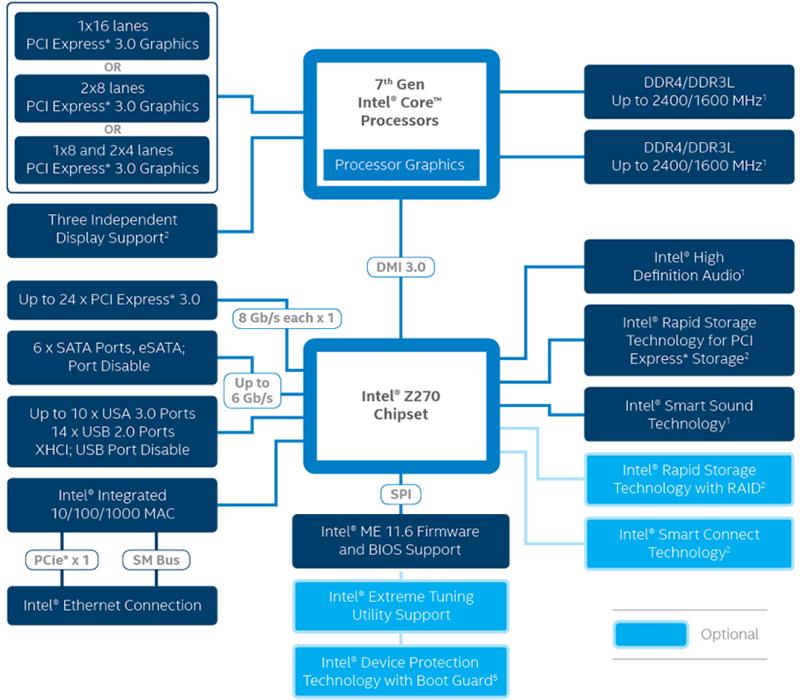 Intel Z270 block diagram. (Image Source: Intel)