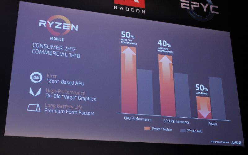 AMD's new Ryzen Mobile APU was designed to be used in ultra-thin form factor notebooks. It is also the first APU that has been embedded with the new Radeon Vega GPU cores.