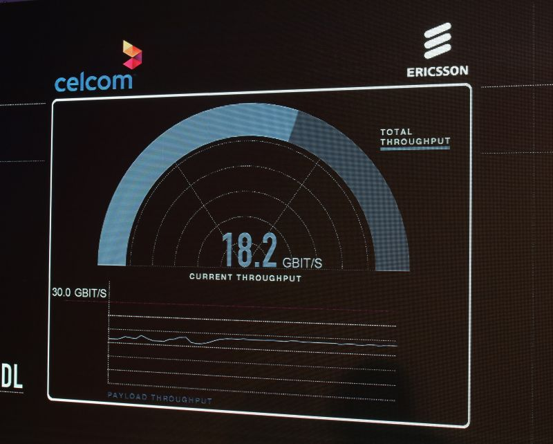 With 5G, Celcom and Ericsson are able to produce network speeds as high as 18.2Gbps.