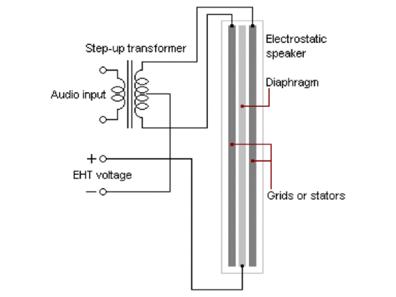 This a diagram is a rough approximation of how an electrostatic transducer looks like. The thickness of the stators and the diaphragm (electrostatic film) has been exaggerated for this illustration. They are much thinner in actuality. (Image source: Wikipedia)