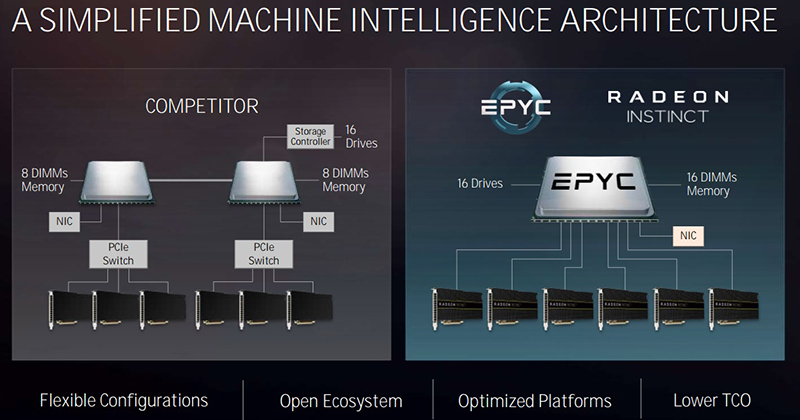 AMD EPYC machine learning