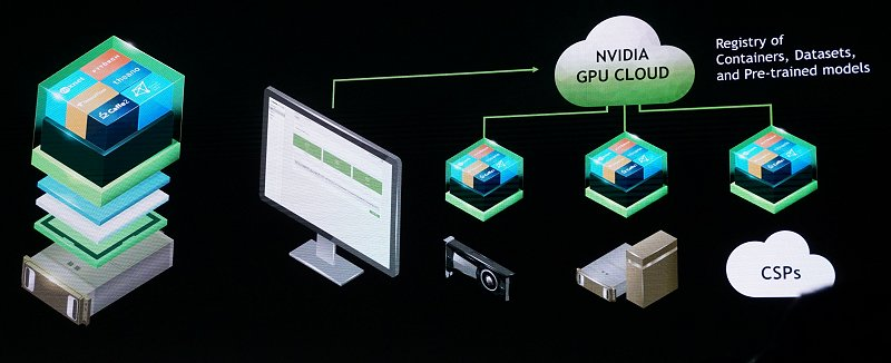 With NVIDIA's GPU Cloud, now you can!