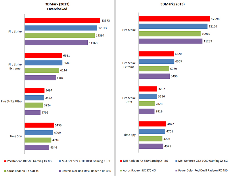 Temperature, power consumption & overclocking : AMD Radeon