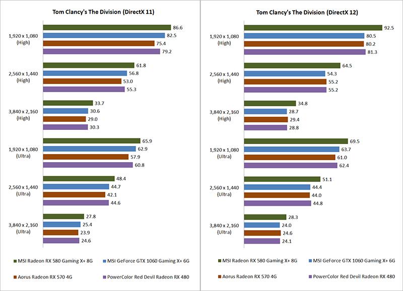 Test setup & performance : AMD Radeon RX 580 vs  NVIDIA