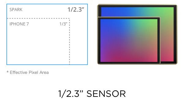 "The Spark features a 12MP 1/2.3"" CMOS sensor."