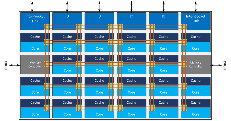 Intel Xeon Scalable mesh architecture