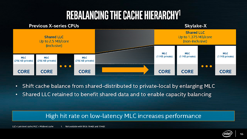 The Skylake-X chips now employ a larger private cache and smaller shared cache. (Image Source: Intel)