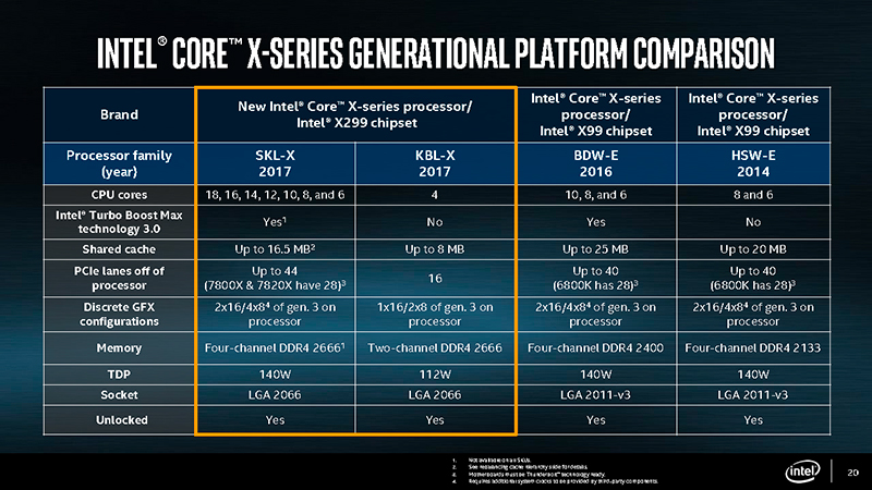 You'll still need to step up to Skylake-X if you want to enjoy the full capabilities of the Core X family. (Image Source: Intel)
