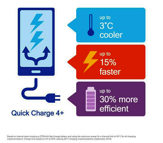 fast charging, hardwarezone, hardwarezone philippines, hwm, hwm philippines, qualcomm, qualcomm quick charge, quick charge 4, quick charge 4+, snapdragon 835