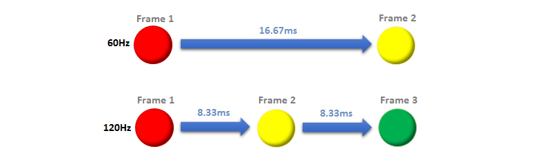 Here's a helpful diagram illustrating the time differences between frames for a 60Hz and 120Hz screen. We've been talking about 144Hz so far, but the same concept applies. (Image Source: PCMonitors.info)
