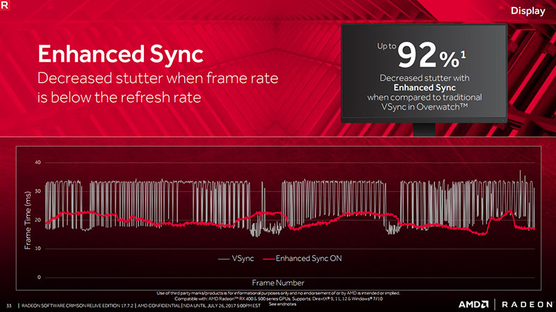 Enhanced Sync decreases stutter when frame rates fall below the refresh rate. (Image Source: AMD)