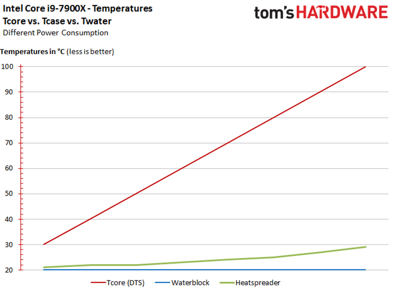 Note the 71°C difference between the CPU core and the heat spreader when the core is at 100°C. (Image Source: Tom's Hardware)