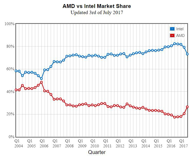The graph refers to market share for AMD and Intel, but that's actually slightly misleading. Instead, it's really just a reflection of benchmark submissions received. (Image Source: PassMark)