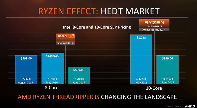 Shots fired. (Image Source: AMD)