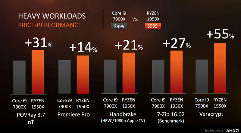 Threadripper's cores should help it in heavy workloads. (Image Source: AMD)
