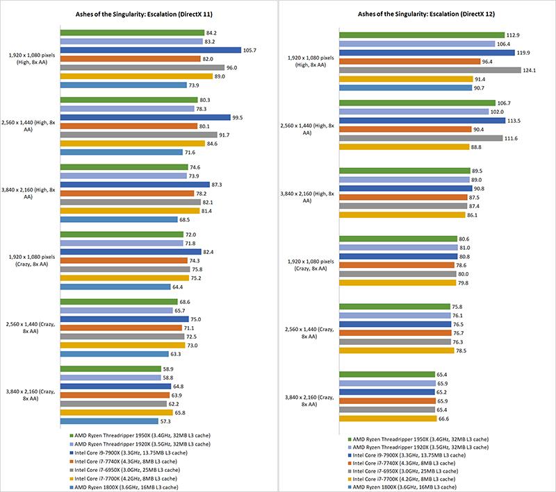 Gaming benchmarks & overclocking : AMD Ryzen Threadripper vs